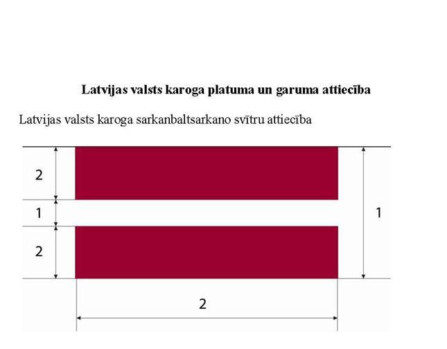 Latvijas valsts karoga platums un garums